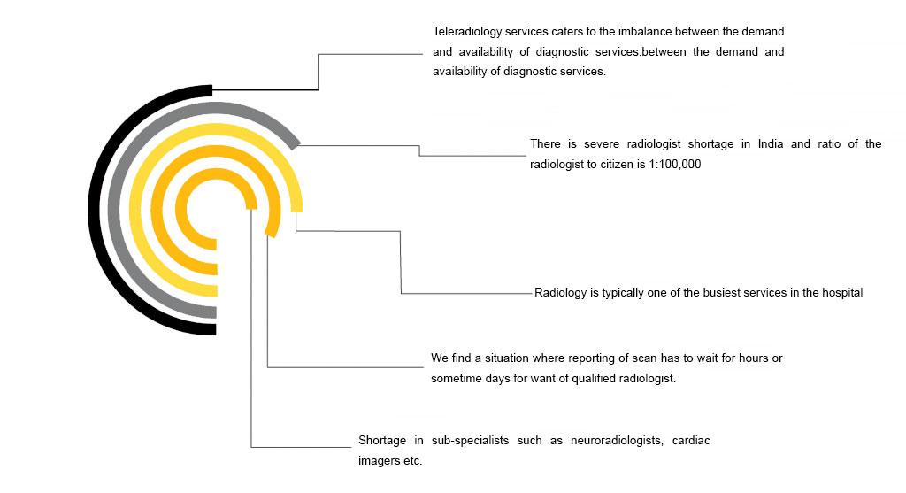 tele radiology